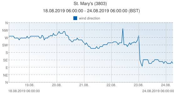 St. Mary's, United Kingdom (3803): wind direction: 18.08.2019 06:00:00 - 24.08.2019 06:00:00 (BST)